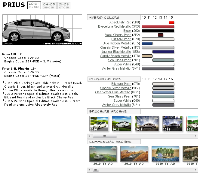 Toyota Prius Touchup Paint Codes Image Galleries Brochure