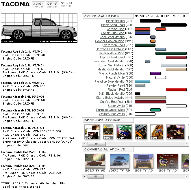 1st Gen Tacoma Buyers Guide - Toyota Nation Forum : Toyota Car and ...